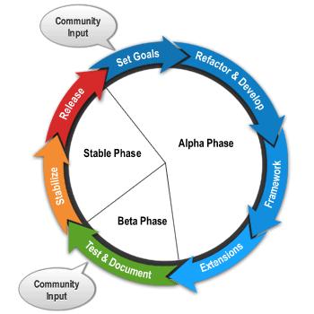 Utvecklingshjulet